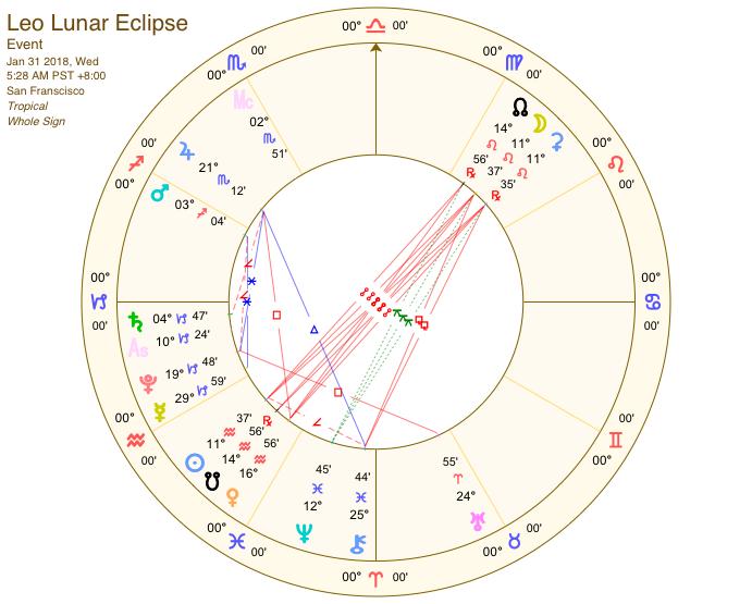 LeoEclipse